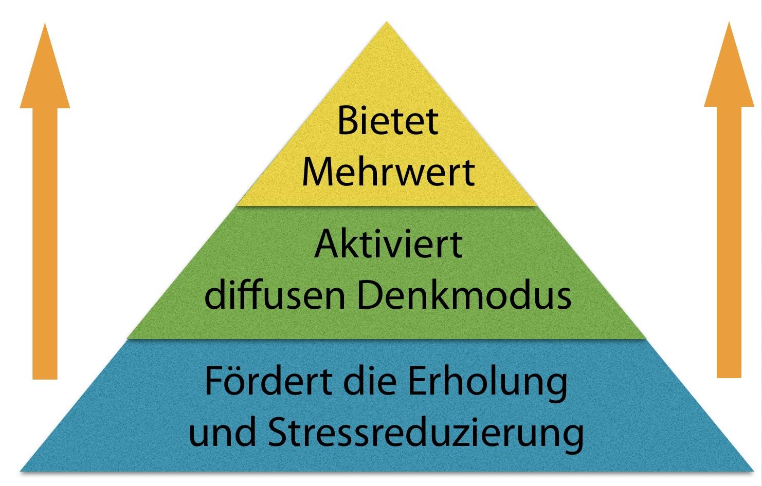 lernfeaigkeit-steigern-pyramide-der-pausen