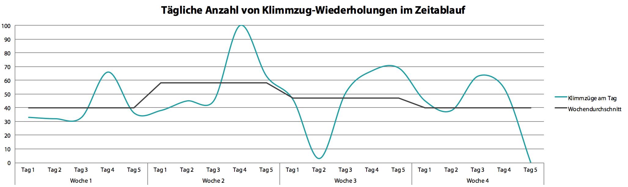 chart_anzahl_klimmzuege