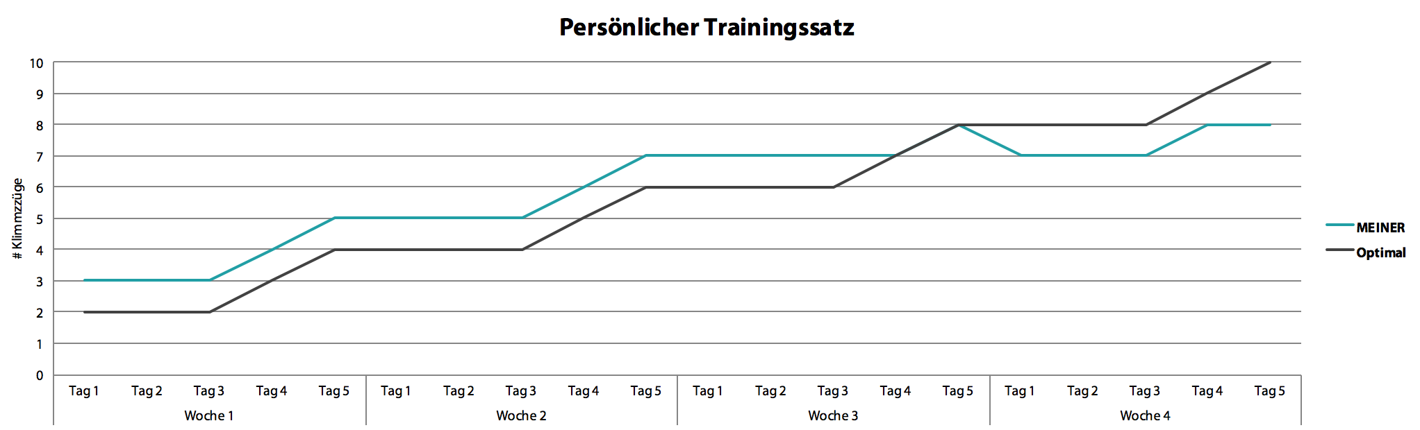 chart_persoenlicher_trainingssatz