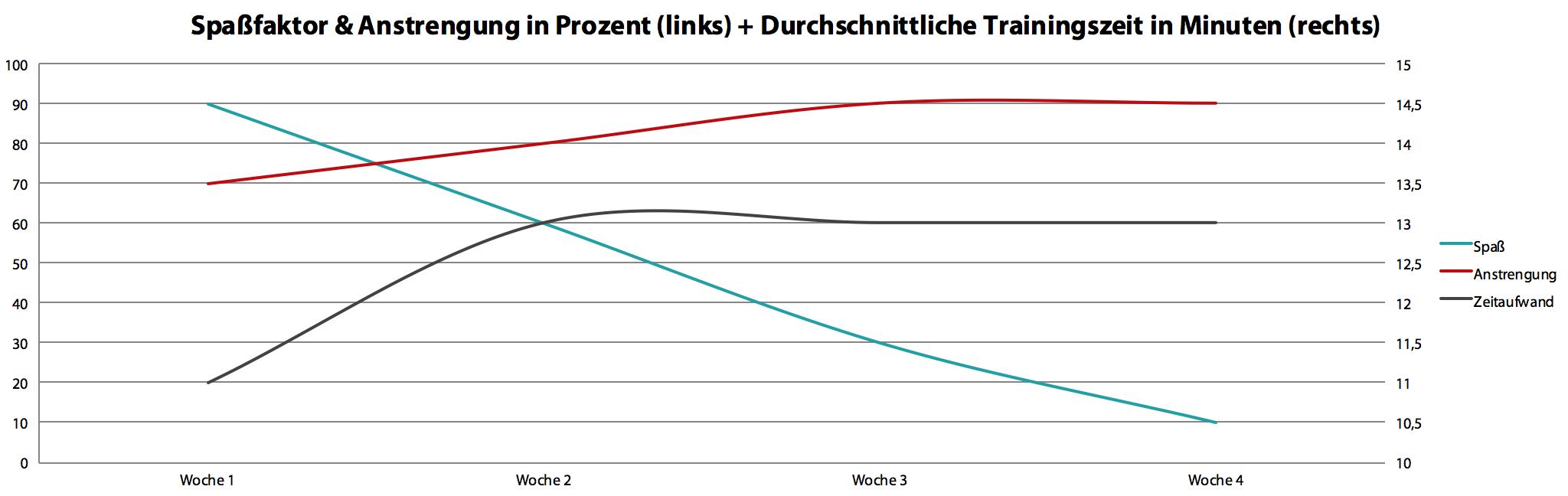 chart_spaß_anstrengung