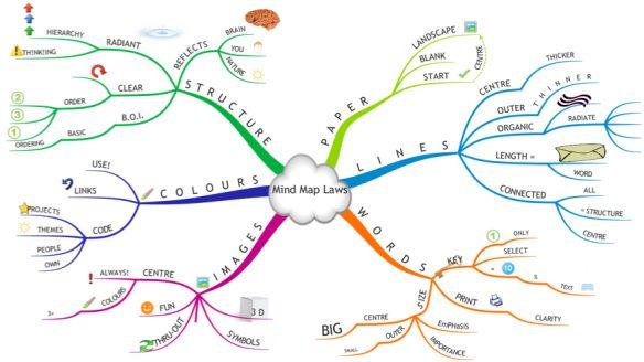 Die Mind-Map Methode - Warum du noch nie eine richtige Mind-Map gezeichnet hast!