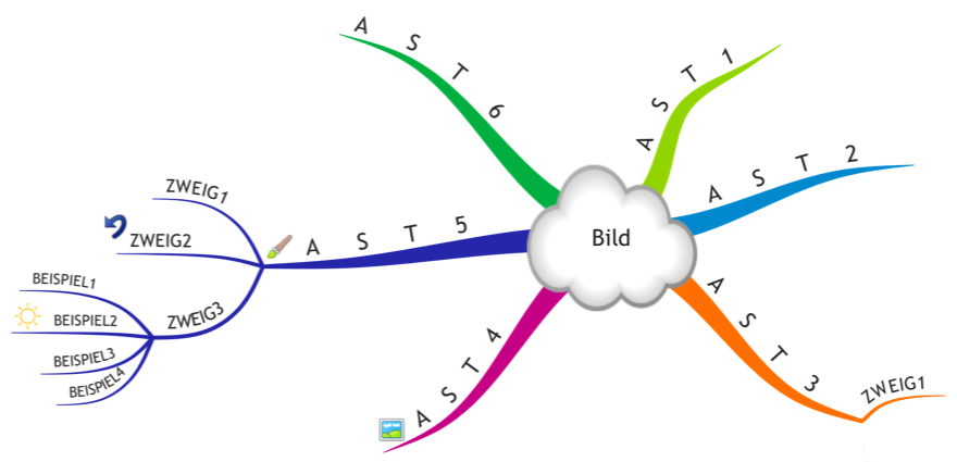 Mind Mapping - Official Site