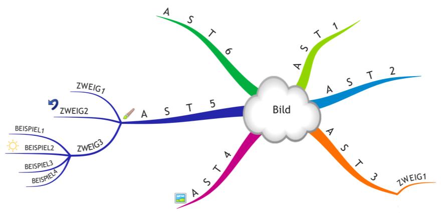 Die Mind-Map Methode - Warum du noch nie eine richtige Mind-Map gezeichnet hast! - Beispiel