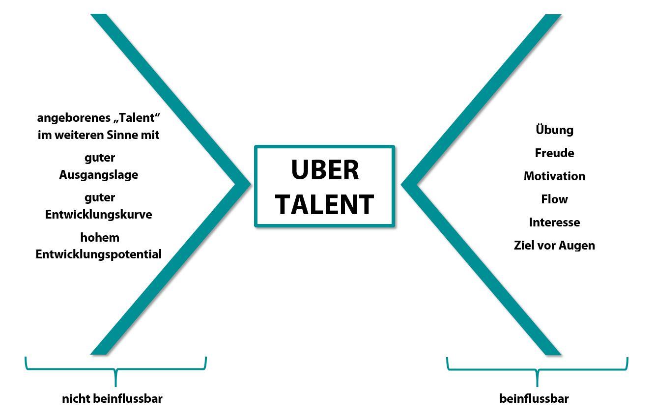 Eigene Talente finden Uber Talente