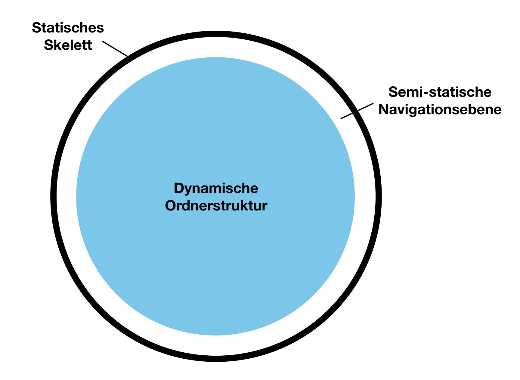 Smarte Ordnerstruktur – 3-Schichten-Modell